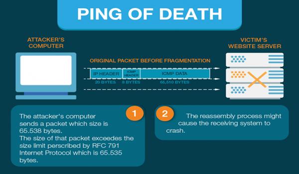 DDos là gì? Ping of Death lợi dụng các tệp kích thước lớn để khiến máy chủ bị treo
