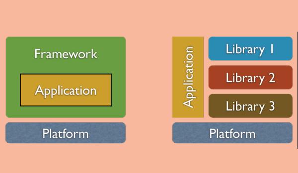 Framework là gì? Framework và Library có nhiều điểm khác nhau