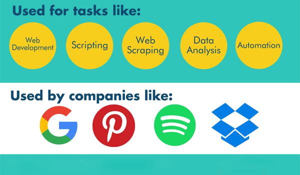 Python có nhiều ứng dụng và được sử dụng bởi nhiều công ty lớn