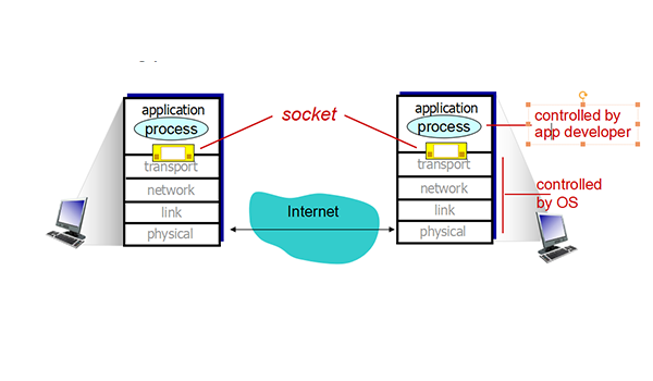Socket là gì? Có thể sử dụng cùng lúc nhiều socket liên tục để tiết kiệm thời gian cũng như nâng cao năng suất làm việc