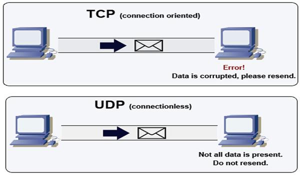 Socket là gì? Chức năng của socket là kết nối giữa client và server thông qua TCP/IP và UDP để truyền và nhận giữ liệu qua Internet