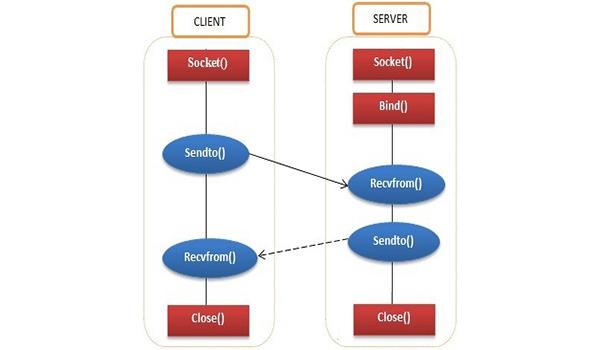Datagram Socket có thể hoạt động kể cả khi không có sự thiết lập kết nối giữa 2 máy với nhau