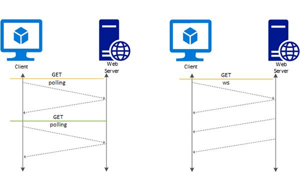 Websocket có chức năng giúp cho việc kết nối qua lại trên internet giữa client và server diễn ra một cách nhanh chóng và hiệu quả hơn