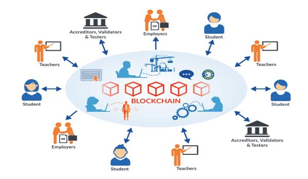 Blockchain là gì? Blockchain ngày nay được ứng dụng trong rất nhiều lĩnh vực