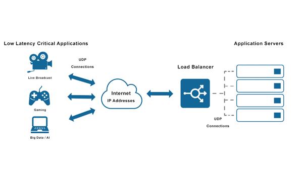 Load Balancing là gì? UDP Load Balancer cung cấp độ trễ thấp cho các ứng dụng trực tuyến
