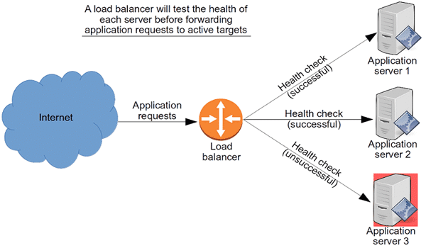 Load Balancing là gì? Load Balancer sử dụng thuật toán cho việc xác định tình trạng các máy chủ