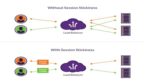 Load Balancing là gì? Cách Load Balancer xử lý trạng thái