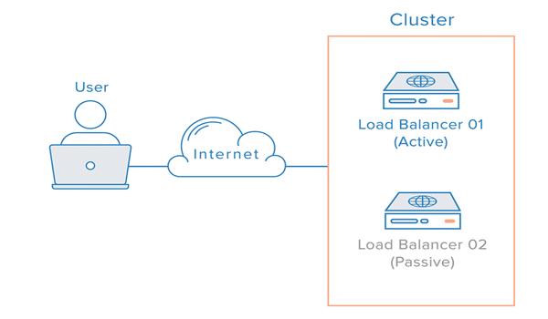 Load Balancing là gì? Cài đặt Load Balancer dự phòng là một giải pháp tối ưu