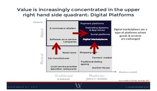 Platform là gì? Mô hình chuyển đổi số