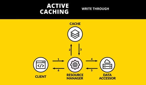 Cache là gì? Write-through cache giúp việc truy xuất dữ liệu nhanh chóng hơn