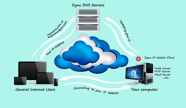 DDNS là gì? Khi địa chỉ IP thay đổi, chương trình Dynamic DNS Client sẽ cập nhật thông tin và gửi đến hệ thống DNS