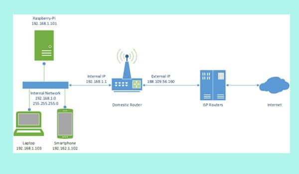 DDNS là gì? Nếu muốn kiểm tra hệ thống camera giám sát từ xa, bạn sẽ cần đến dịch vụ DDNS