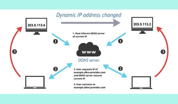 Người dùng muốn dùng dịch vụ DDNS cần cài đặt chương trình Dynamic DNS Client trên máy tính