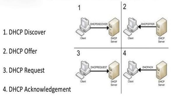 DHCP là gì? Quá trình tương tác giữa DHCP Client và server