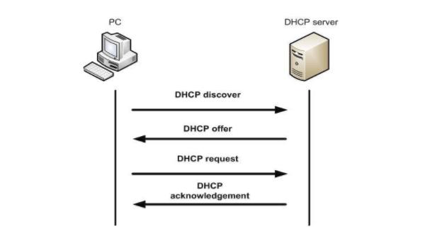 Các thông điệp khi giao tiếp giữa DHCP client và server