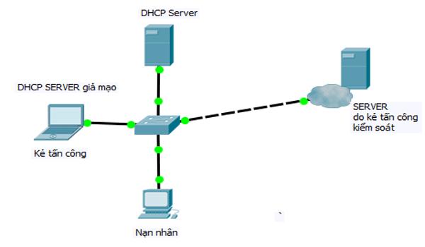 DHCP có khả năng bị tấn công khi không được bảo mật