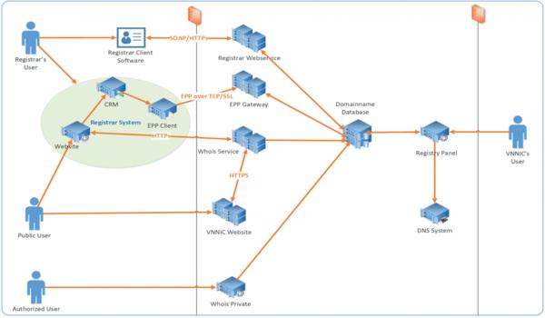Hệ thống EPP Gateway giúp kết nối và quản lý các quy trình liên quan đến tên miền một cách dễ dàng