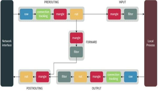 IPtables là gì? Thứ tự xử lý các tables và chains trong flow xử lý gói tin