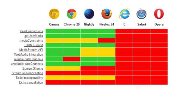 WebRTC chưa hỗ trợ toàn diện tất cả trình duyệt