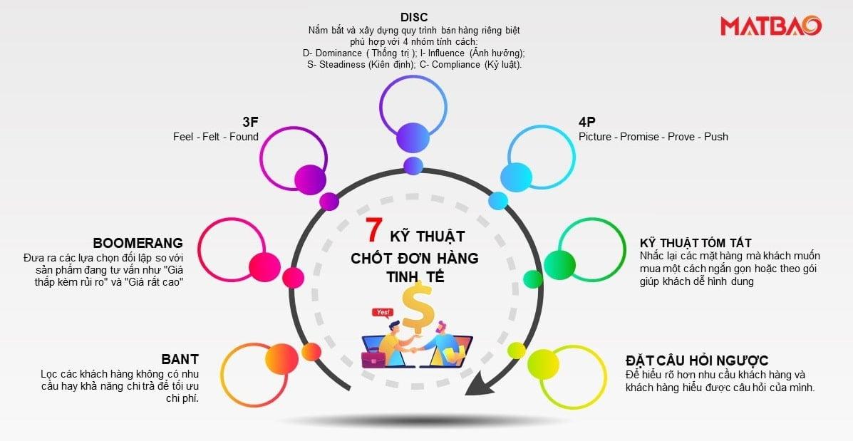7 kỹ thuật chốt đơn hàng tinh tế khiến khách hàng không thể chối từ