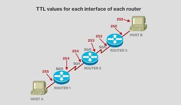 TTL là gì? TTL xác định thời gian của gói thông tin được truyền đi trong môi trường internet
