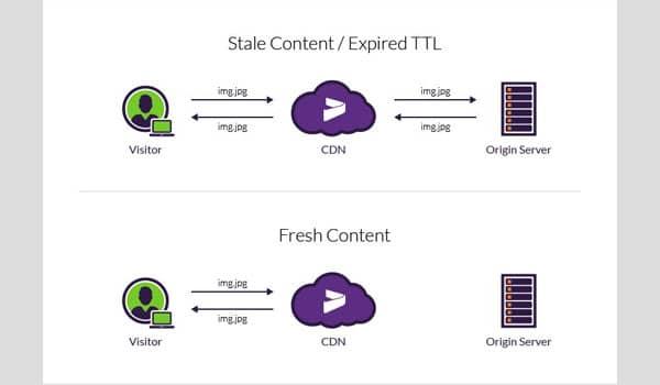 TTL là gì? Ta có thể dùng để xác định thời gian nội dung được lưu trữ trong bộ nhớ cache của CDN trước khi một bản sao mới xuất hiện
