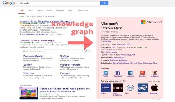 Hình ảnh Google Knowledge trên trang tìm kiếm của Google