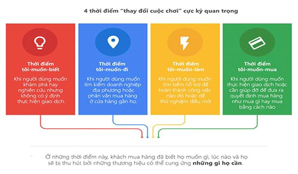 Search Intent là gì? 4 thời điểm quan trọng cần chú ý trong phân loại Search Intent