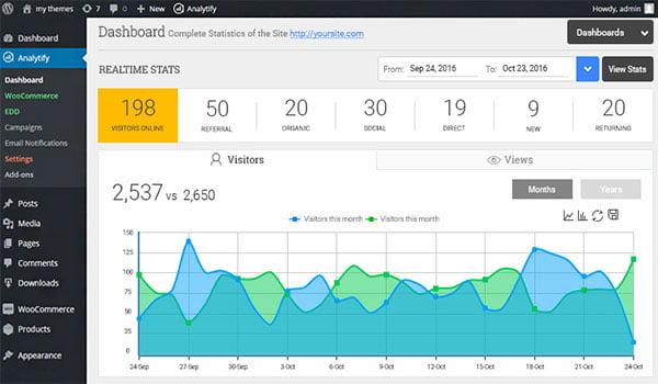 Google Analytics Dashboard - plugin hữu ích cho việc theo dõi chi tiết trang web và hoàn toàn miễn phí