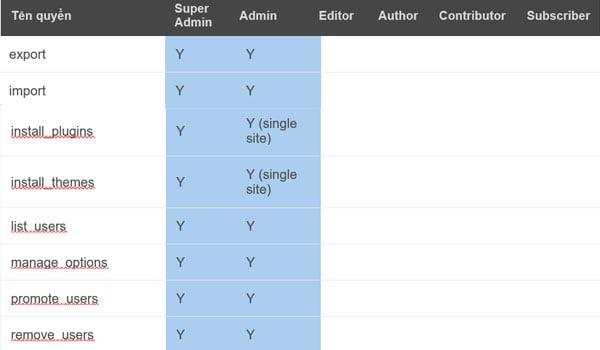 vai trò user trên wordpress