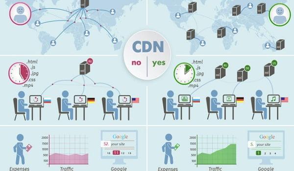 sử dụng cdn để tăng tốc độ website