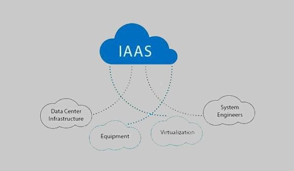 Mô hình công nghệ triển khai Cloud Server