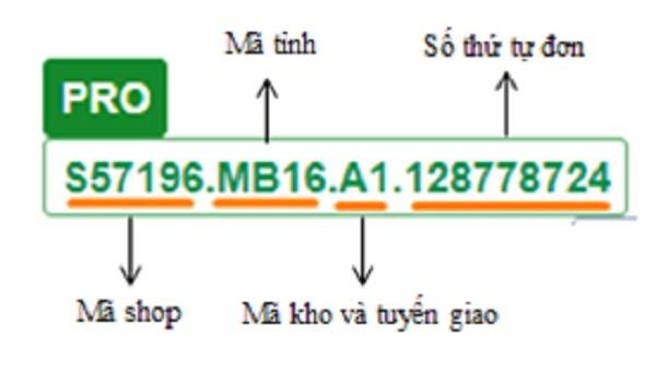 Cấu trúc mã vận đơn