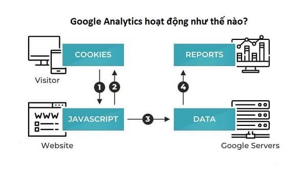 Quá trình hoạt động của Google Analytics