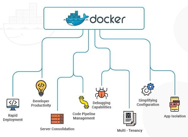 Hệ thống hoạt động của Docker