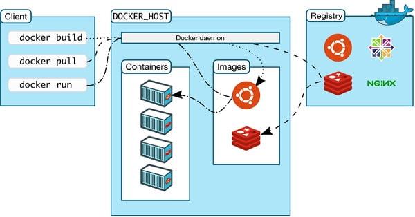 Quá trình sử dụng của hệ thống Docker