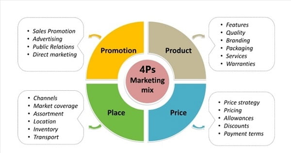 Sơ đồ chiến lược 4P trong Marketing.