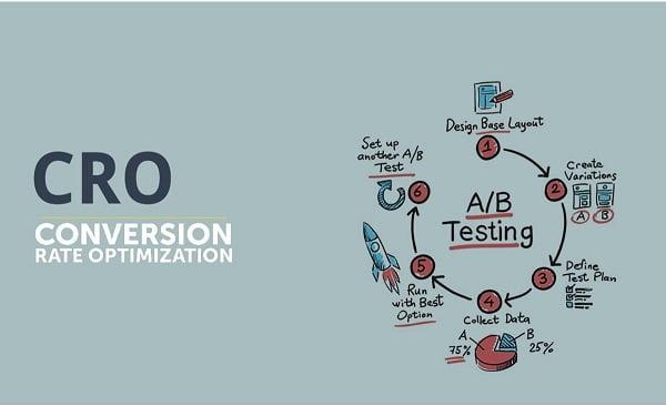 A/B Testing trong quy trình CRO.