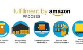 Fulfillment By Amazon Là Gì? FBA Hoạt Động Như Thế Nào?