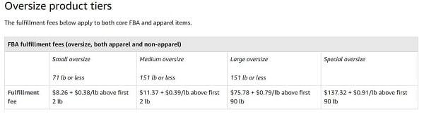 """Chi phí cho sản phẩm """"quá cỡ""""."""