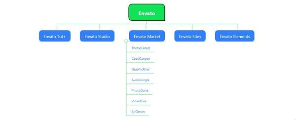 Hệ thống của Envato.